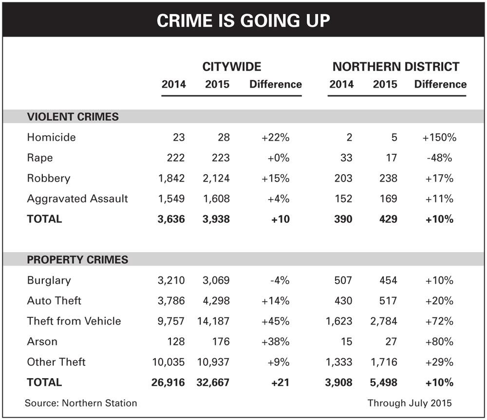 Crime-Chart_Oct15